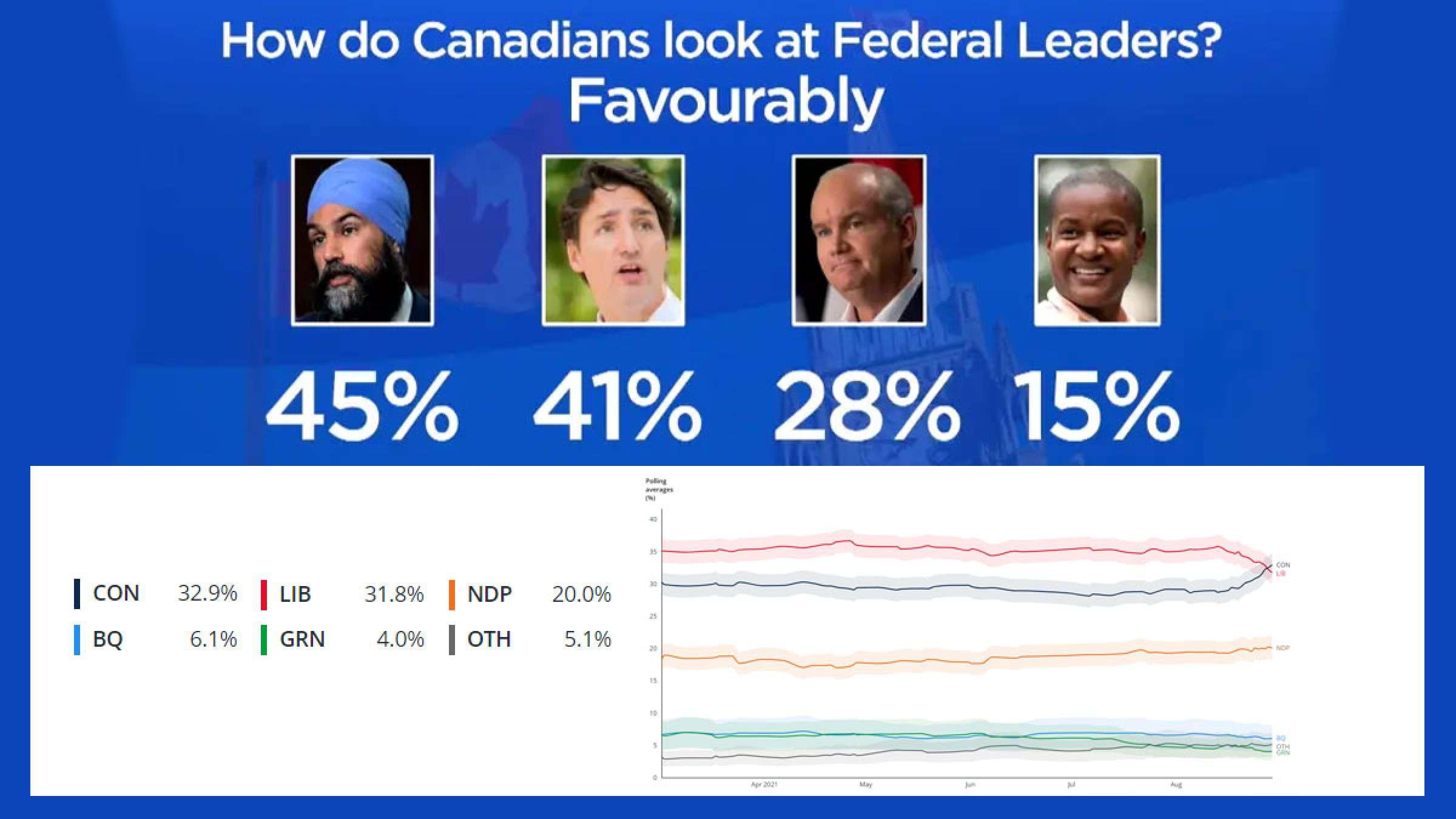 خبر-کانادا-انتخابات-برای-اولین-بار-محافظهکاران-از-لیبرال-ها-پیش-افتادند-سینگ-محبوب-تر-از-همه-شد