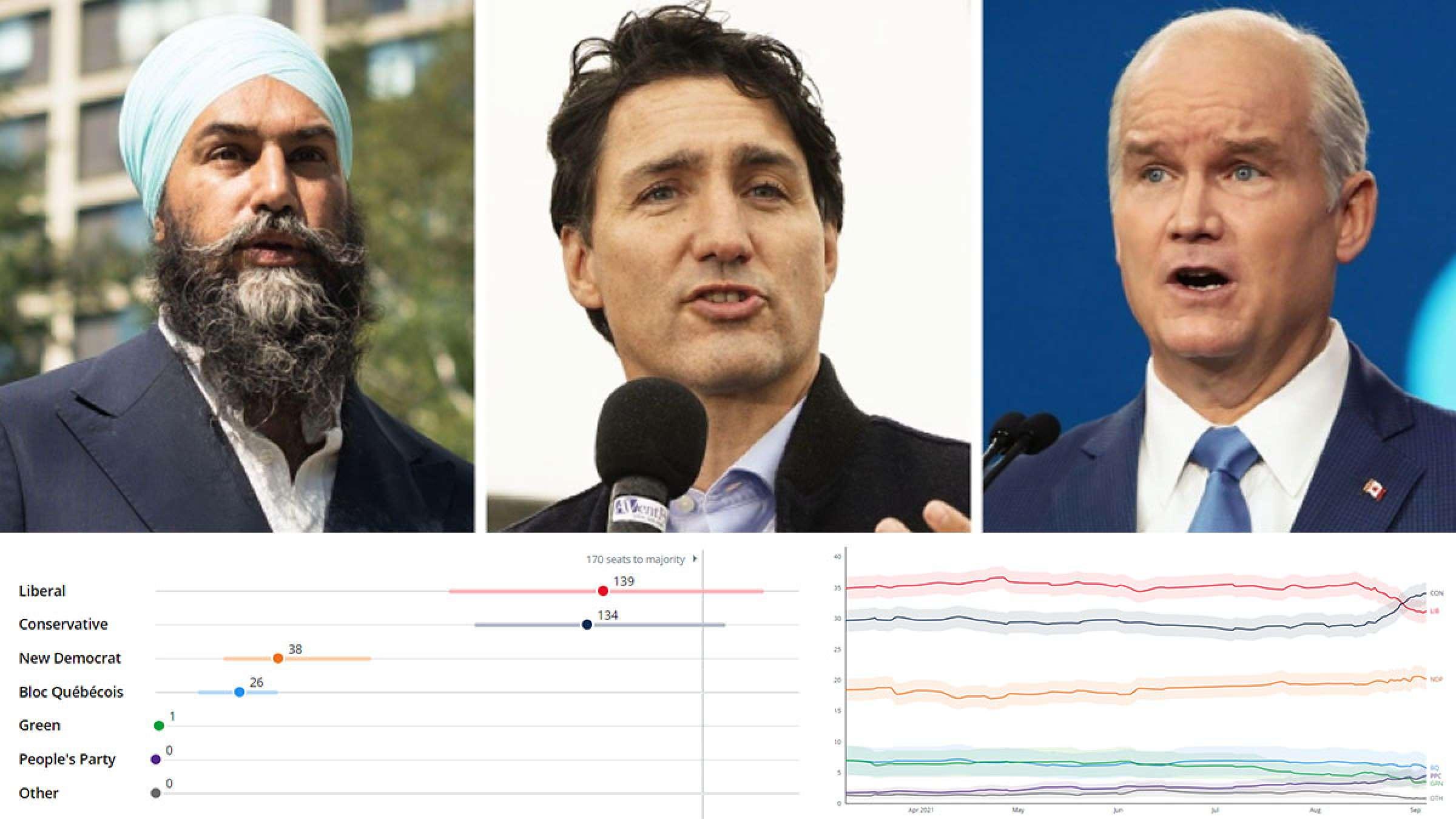 خبر-کانادا-طناب-کشی-سر-اسلحه-و-کرونا-در-انتخابات-محافظهکاران-فاصله-پیش-بودن-از-لیبرالها-را-بیشتر-کردند