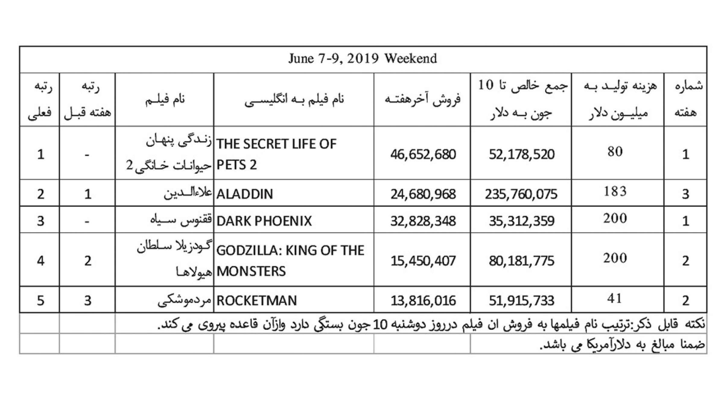 فروش-هفته-دوم-ماه-جون-2019-ناظمزاده-فیلم