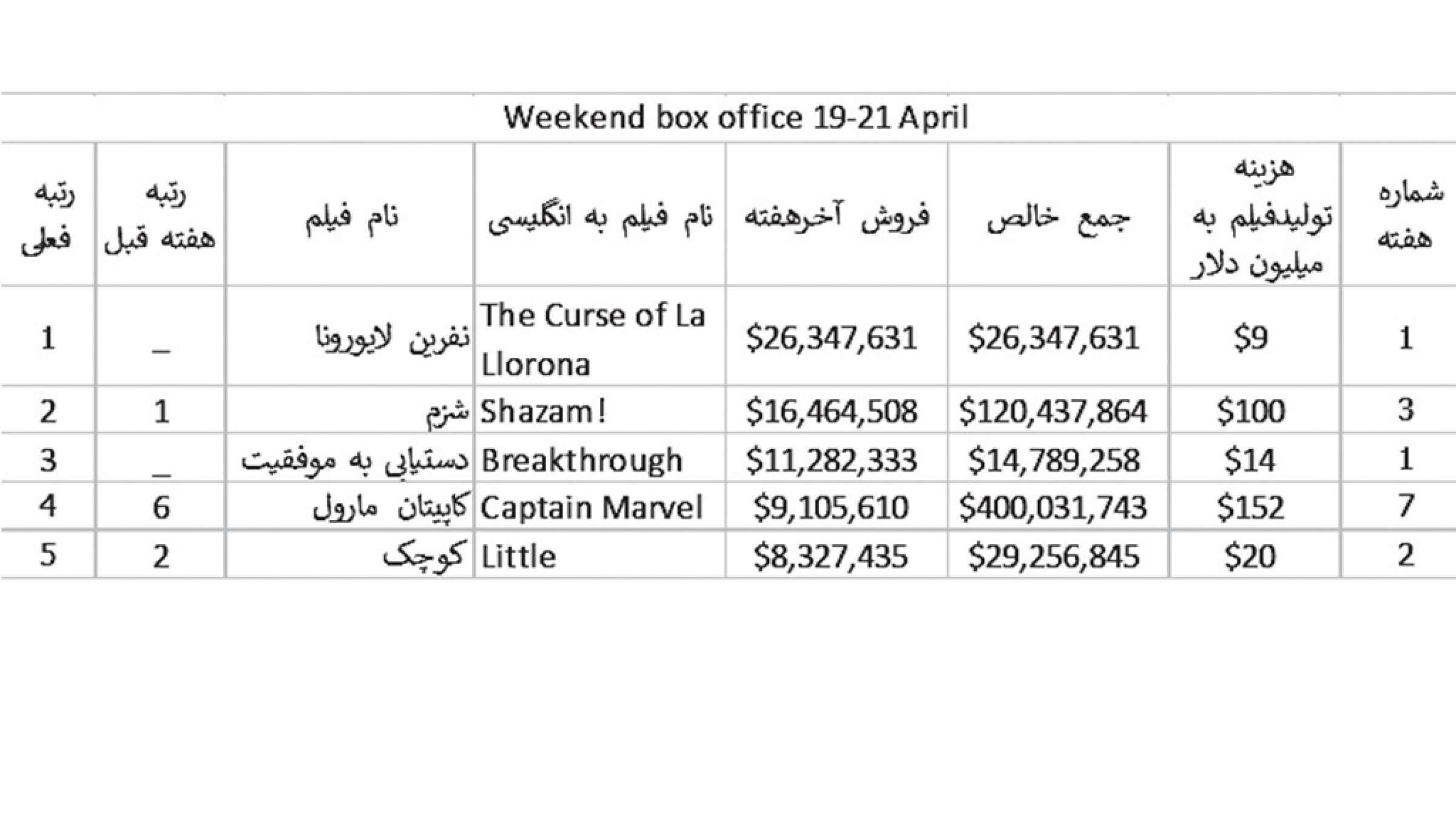 Cinema-Nazemzadeh-porforosh-apr-list