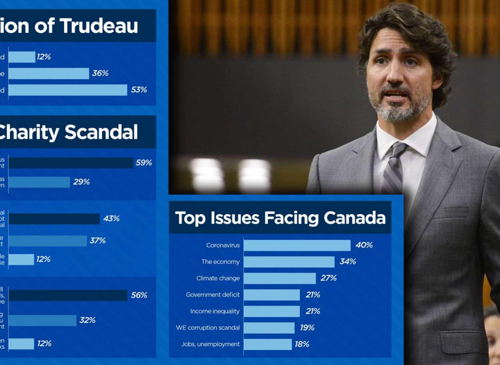 اخبار-کانادا-سقوط-محبوبیت-ترودو-و-رای-مثبت-سنا-به-تمدید-ماهانه-۲۰۰۰-دلاری-مردم