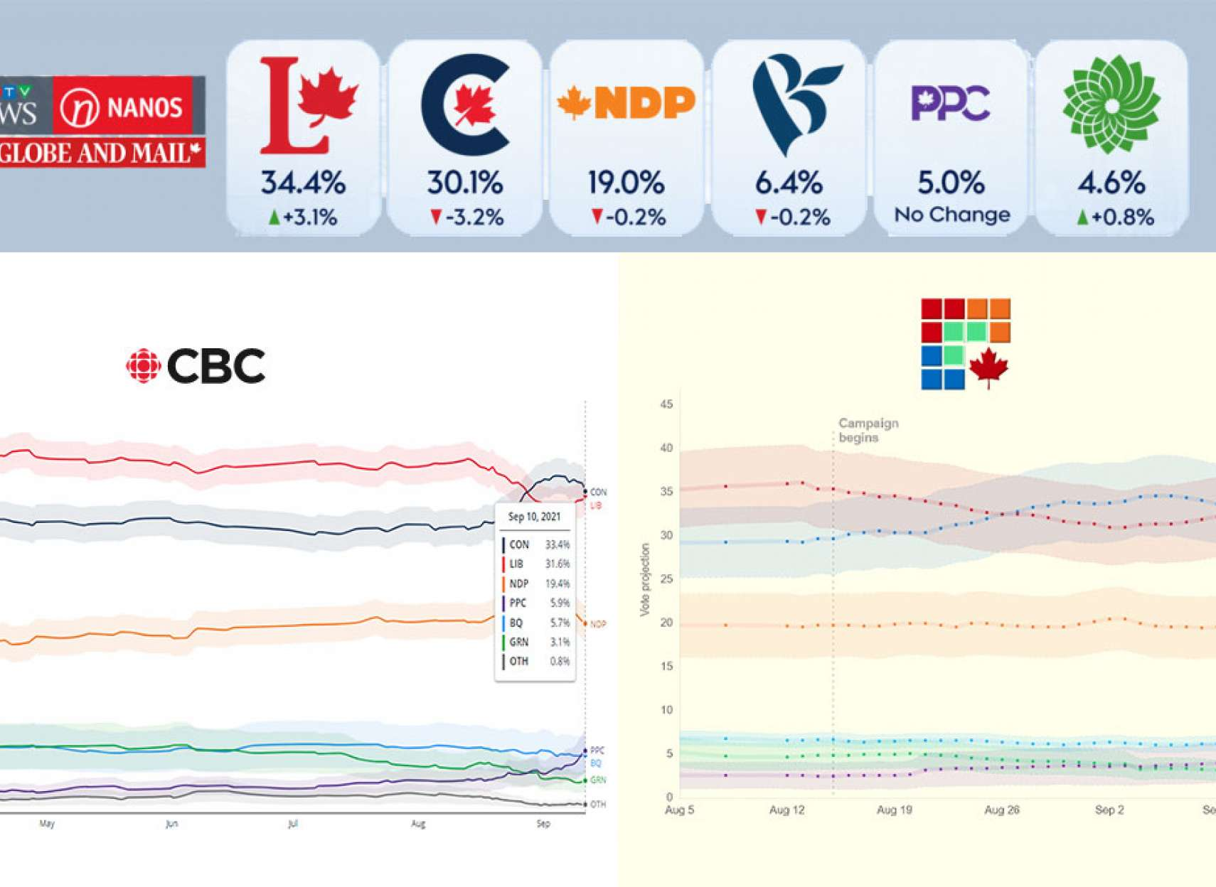 خبر-کانادا-مناظره-ها-باعث-افزایش-حمایت-از-لیبرال-ها-و-جبران-عقب-ماندگی-آنها-از-محافظه-کاران-شد