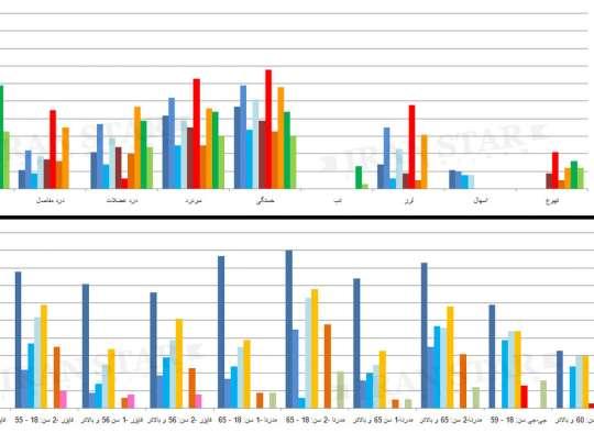 مقایسه کامل عوارض واکسنها در دو نمودار