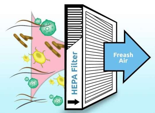 خانه-رامندی-فیلتر-هِپا-از-انتشار-بیماری-در-خانه-تان-جلوگیری-می-کند